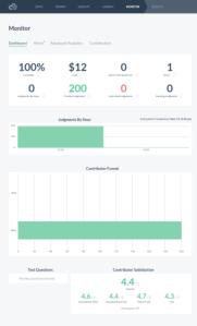 Analytics of the experiment task in Crowdflower crowdsourcing platform