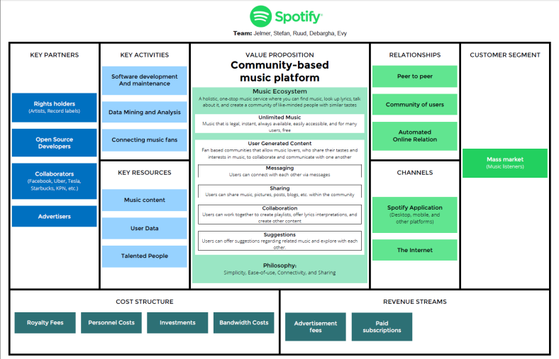 Figure 4: Spotify's Business Model Canvas