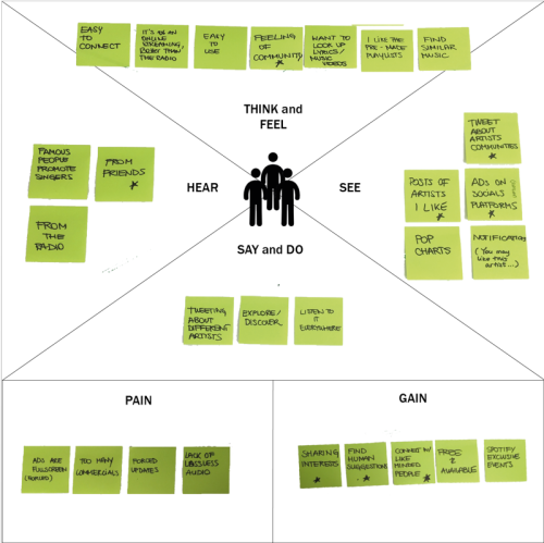 Figure 3: Spotify's Customer Empathy Map