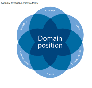 The Domain Position Theory